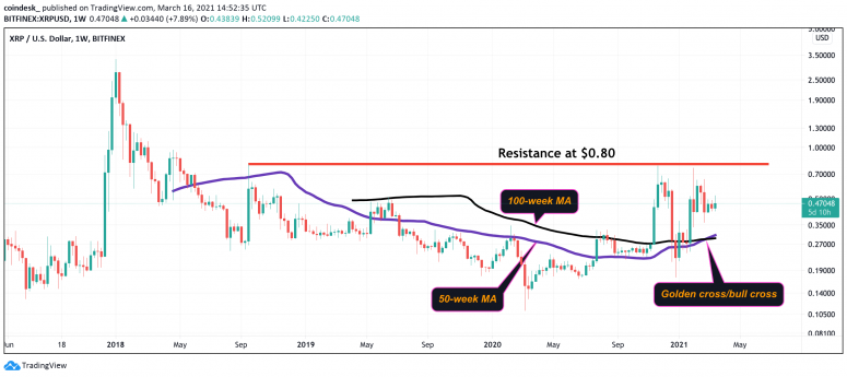 XRP Jumps as Bullish 'Golden Cross' Pattern Appears in Price Chart